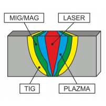 Masina de sudat cu laser CORMAK LW 1500 H - 3000W