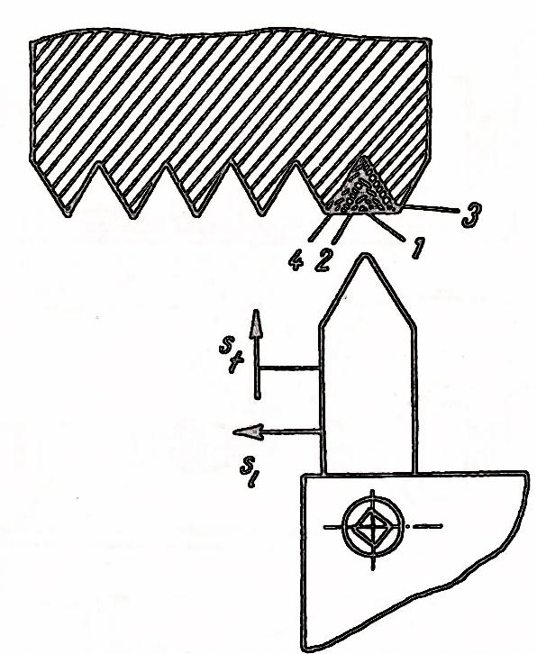 strung metal - prelucrarea filetelor cu ajutorul avansului transversal